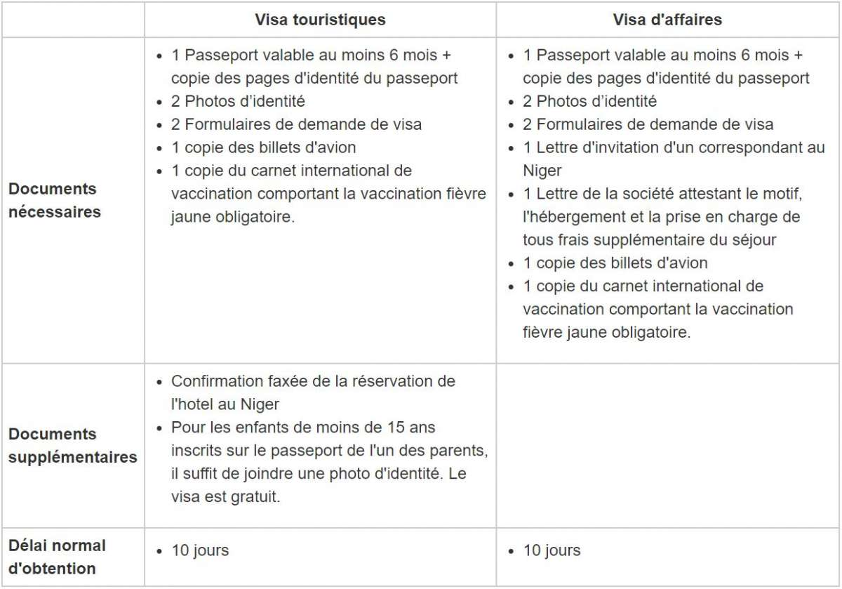 Infos Niger Formalités